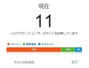 2015/11/18 訪問者500超え